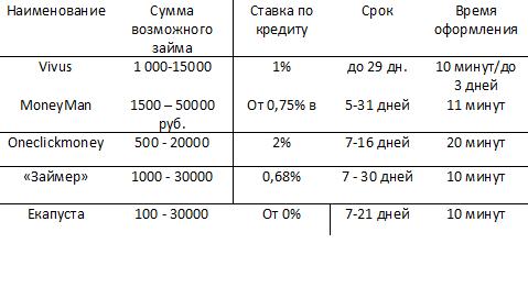 Cамые популярные МФО