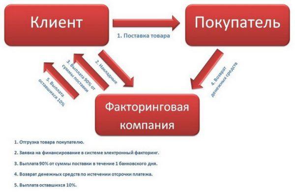 Требования, виды и условия факторинга