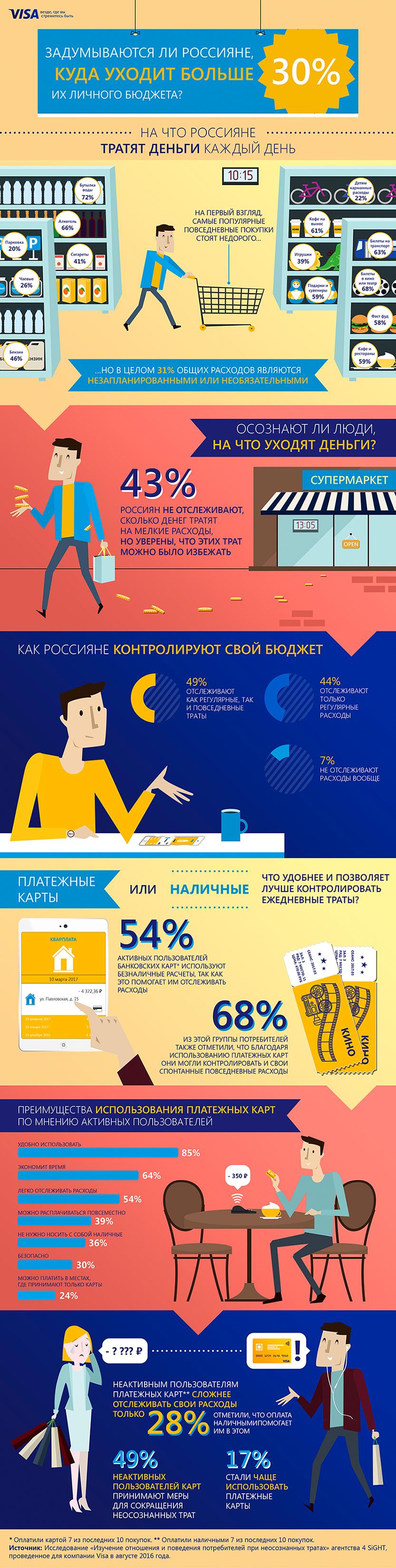 infografika_money_spend_small