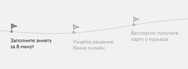 три простых шага по оформлению карты