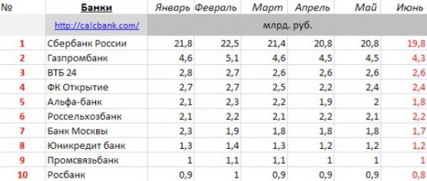 На фотоснимке - рейтинг надежности банков России