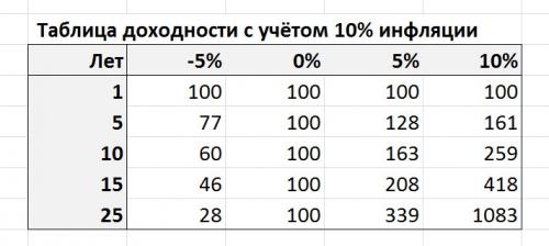 Таблица доходности с учётом 10% инфляции