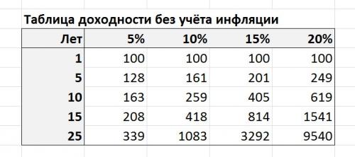 Таблица доходности без учёта инфляции