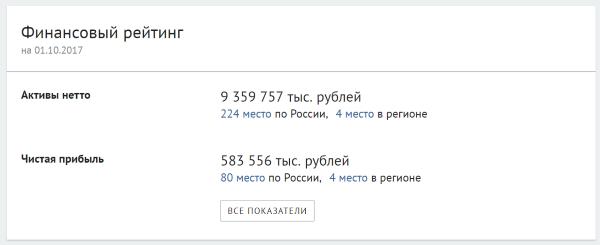 скрин показателей МБ