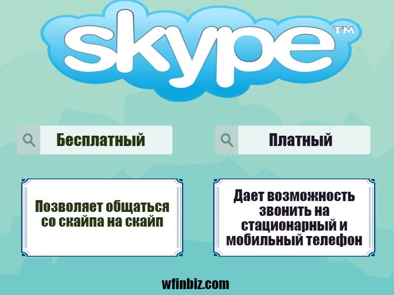 Платный и бесплатный скайп