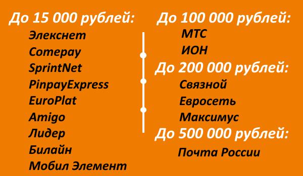 список партнеров ТКС, где можно пополнить счет