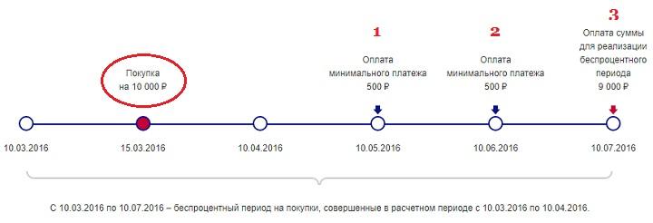 Кредитная карта «Почта Банка» 120 дней без процентов. Условия